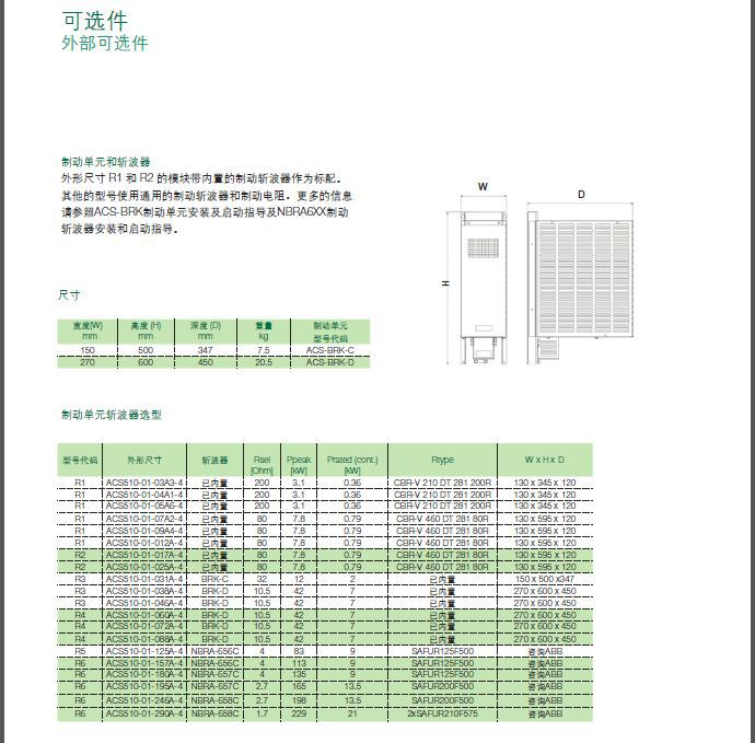 ABB 变频器 ACS510插图(9)