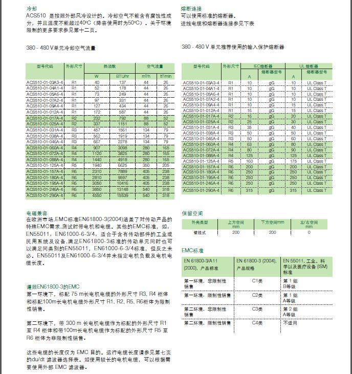 ABB 变频器 ACS510插图(10)